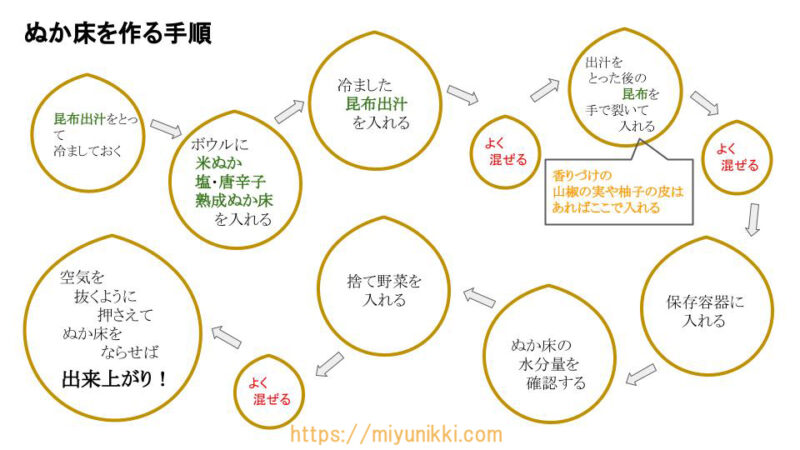 ぬか床を作る手順の図